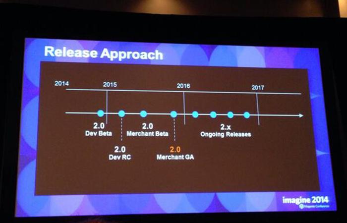 Magento 2.0 kiadási dátumok