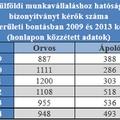 Megélhetési kivándorlók: ide mennek a magyar orvosok