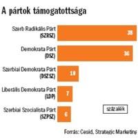 Radikális fordulat Szerbiában?