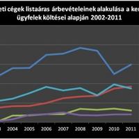 Simicska Lajosnak nincs köze a Fideszhez - na jó, most hazudtunk