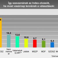Az index által el NEM titkolt grafikon itt is látható