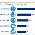 Miért megy csődbe a legtöbb startup?