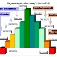 A Moody's és Magyarország: fel is út, le is út