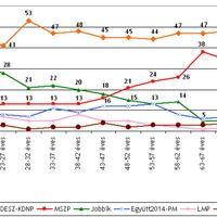A Fidesz és a fiatalok: tetszik a rendszer?
