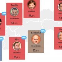 Kotlebát bevitte a cigány-téma – gyorselemzés a szlovákiai megyei választásokról