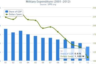 Az elmúlttízév: tankok helyett nyugdíj, helikopterek helyett stadionok