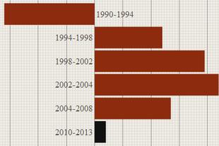 A Véleményvezér unortodox GDP-grafikonja