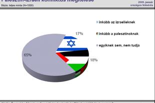 Kinek van igaza a gázai konfliktusban?