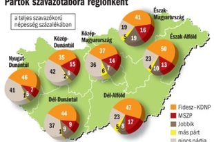 Fidesz-MSZP-Jobbik: keleti oldal, nyugati oldal
