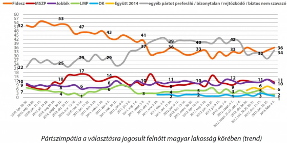 Nezopont_Fidesz_nepszeruseg.png