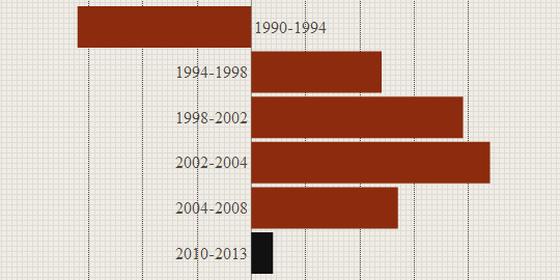 Velemenyvezer_GDP_grafikon.png