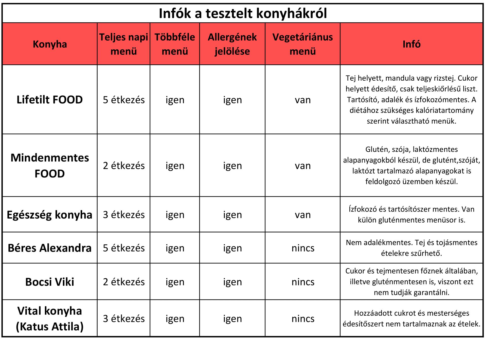 etel_rendeles_teszt2-1_1.png