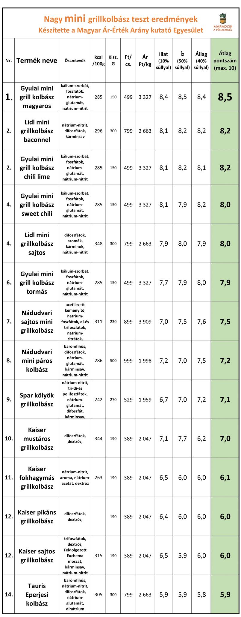 minigrill_kolbasz_teszt-1_3.png