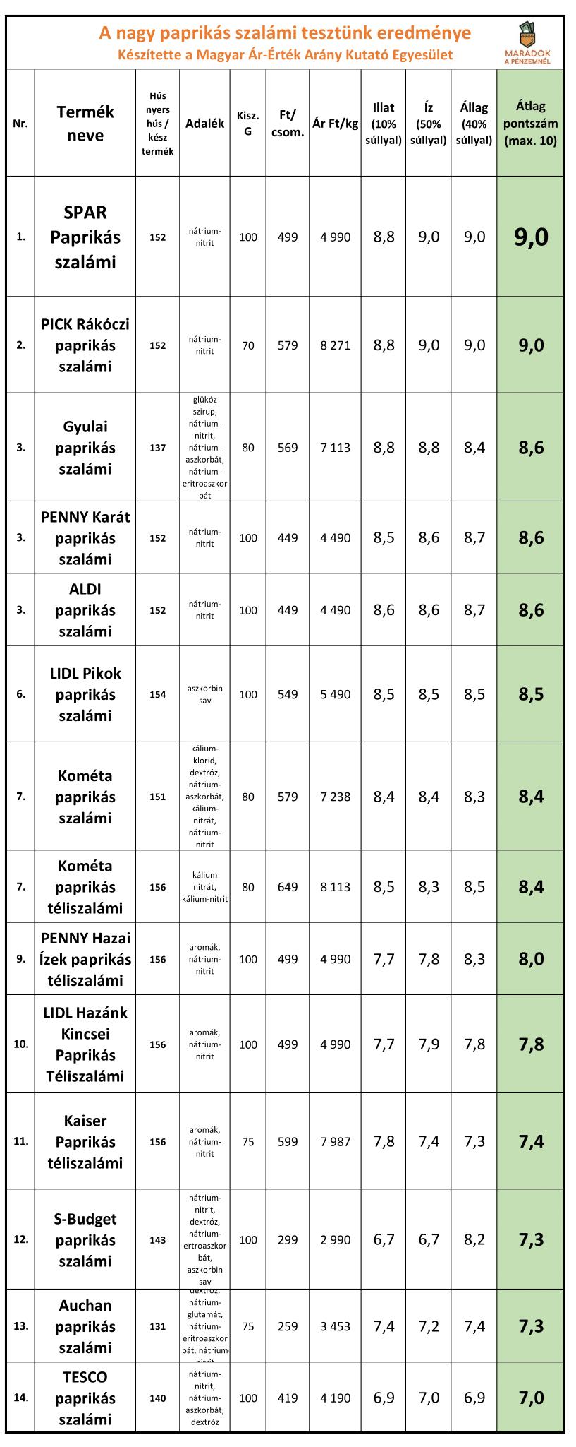 paprikas_szalami_teszt-1_2.png