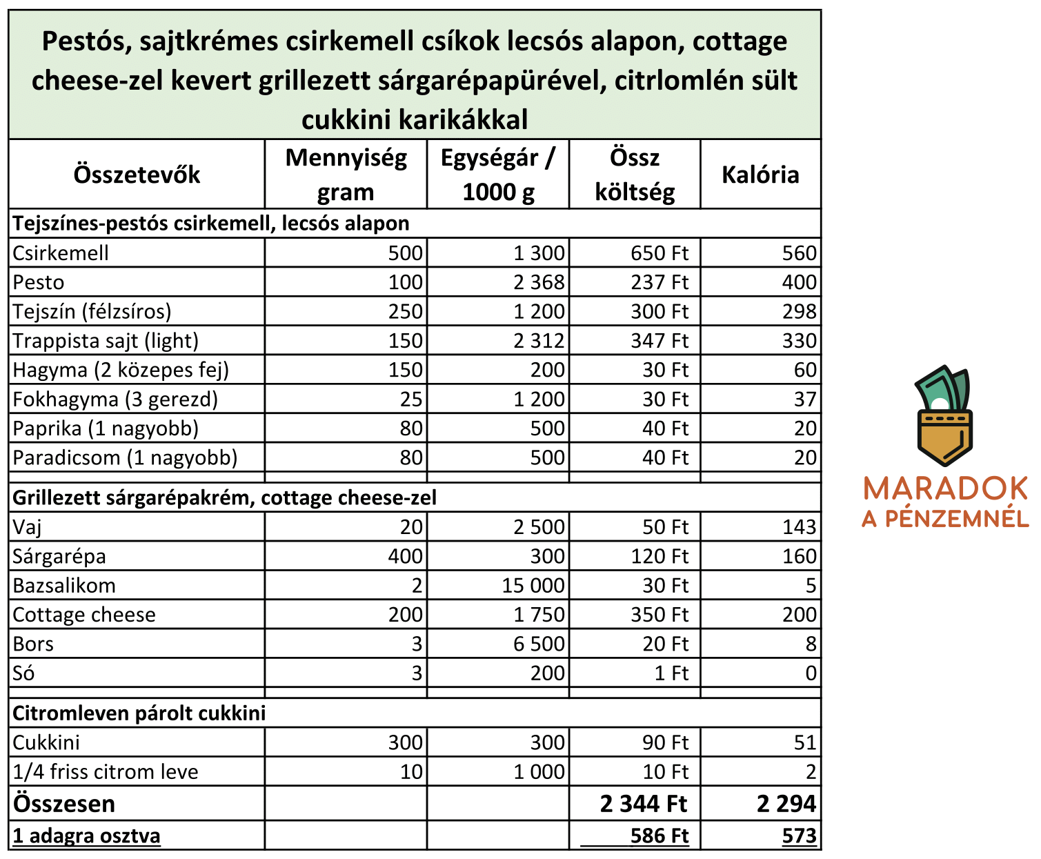recept_pestos_csirke-1.png