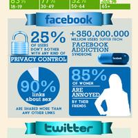 Közösségi média: adatok, tények