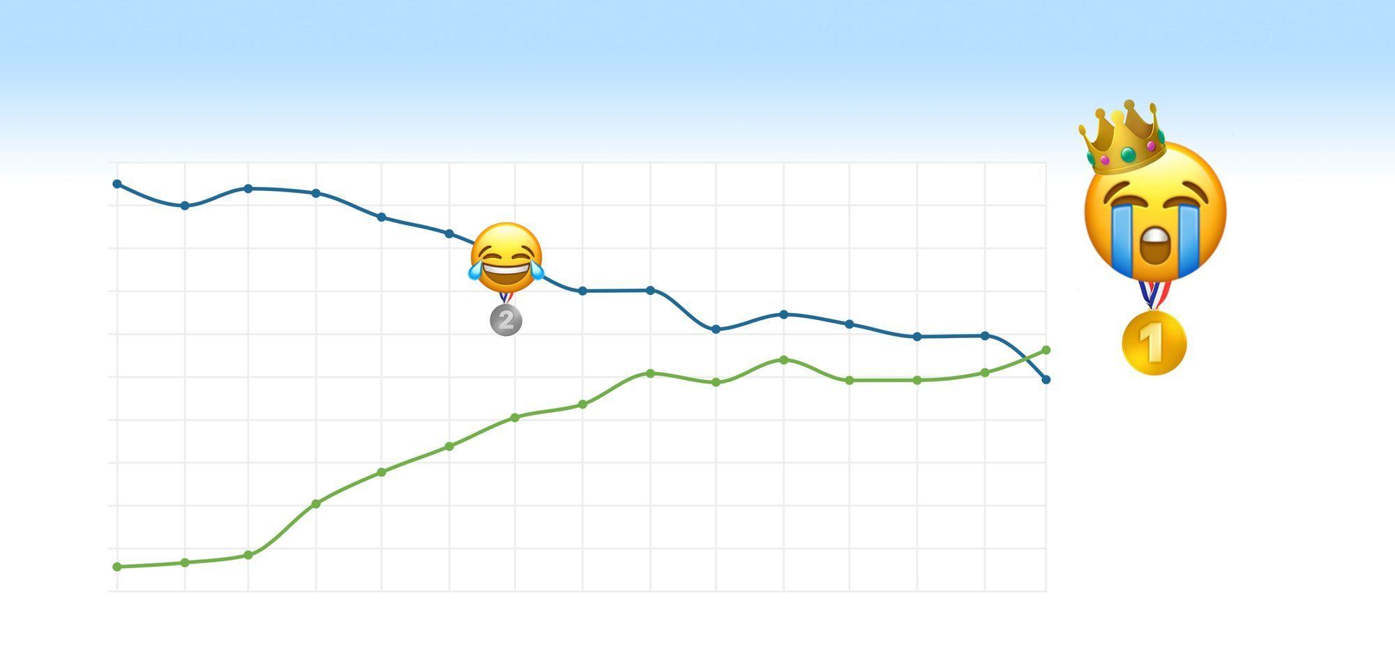 Már nem a sírva nevetős emoji a legnépszerűbb