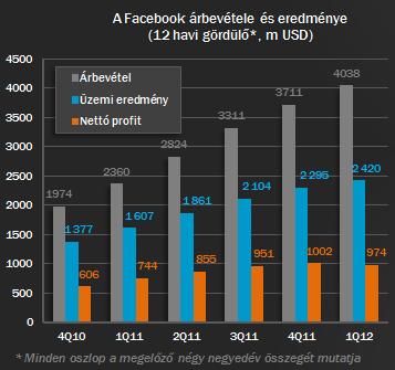 facebook nettó profit.png