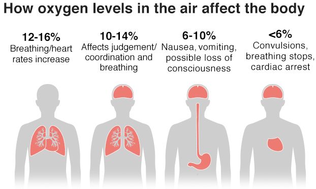 oxygen_levels_physical_effects.jpg