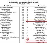 Eurostat: az Észak-alföldi régió a 8.legszegényebb az EU-ban.