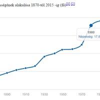 Statisztika Mátészalka népességének változásáról