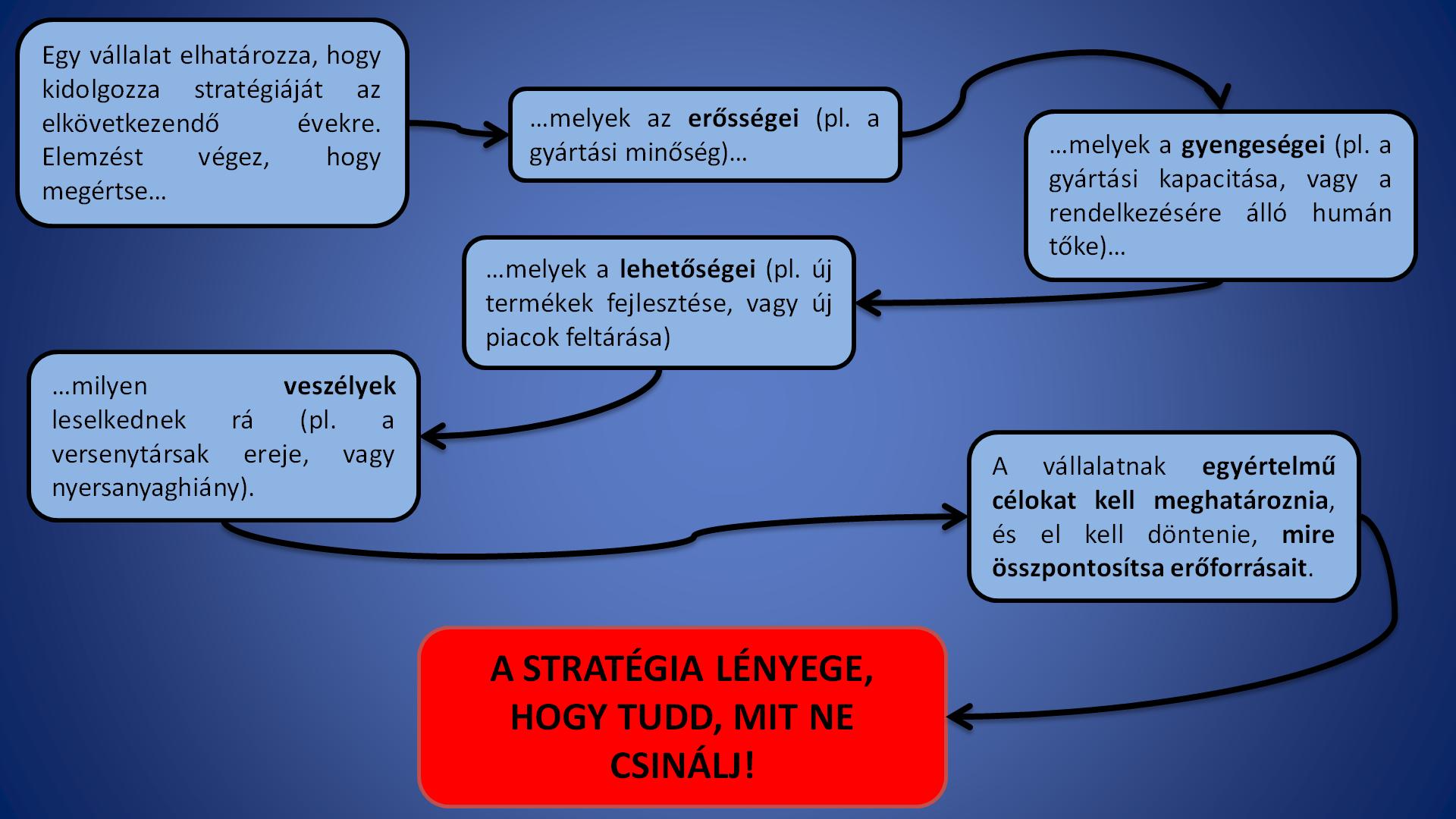 stratégia lehetőségei