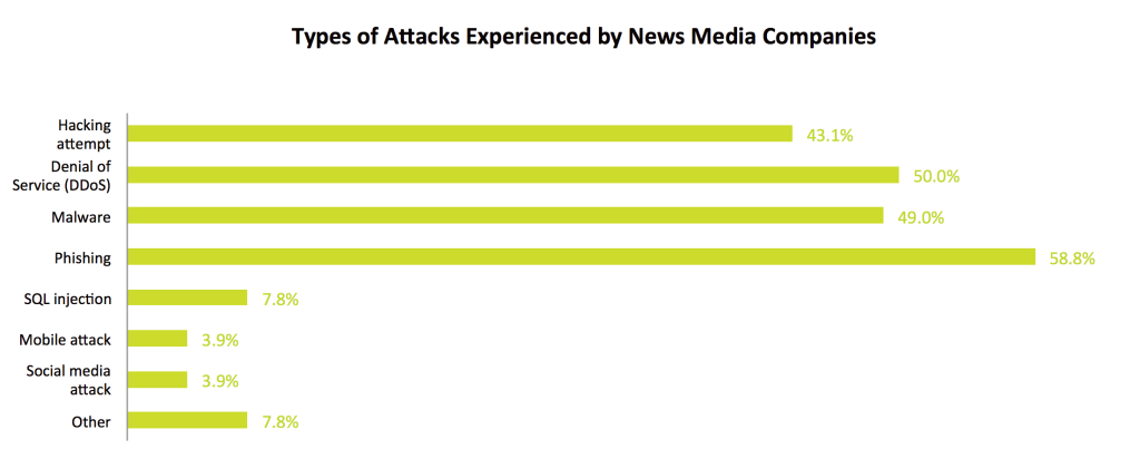 types-of-attacks-chart-1024x403.png