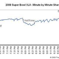 A 10 legnézettebb Super Bowl döntő (nézettségek+videók)