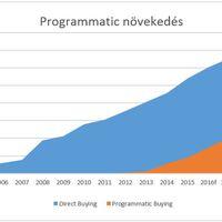 Ügynökségek és a programmatic média