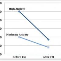 Ismét igazolta egy tudományos kutatás a Transzcendentális Meditáció szorongáscsökkentő hatását