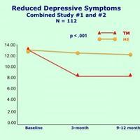 A Transzcendentális Meditáció 48 százalékkal csökkenti a depresszió tüneteit