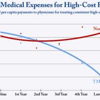 A Transzcendentális Meditáció 28 százalékkal csökkenti az orvosi kiadásokat