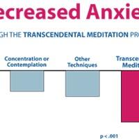 Nem egyforma hatásúak a meditációs módszerek