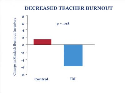 decreased-teacher-burnout-with-meditation.jpg