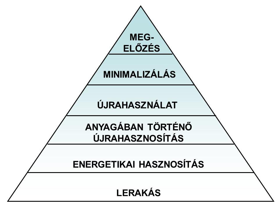 hulladekkezelesi_piramis.jpg