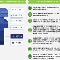 Tanácsok új középkorú felhasználóknak a Facebook használatához