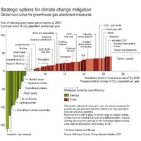 Klímavédelem kispénzűeknek!