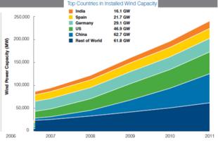 Globális szélenergia kapacitás 2006-2011