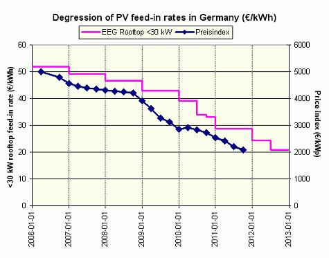 EEG-vs-Preisindex-2012-01.png