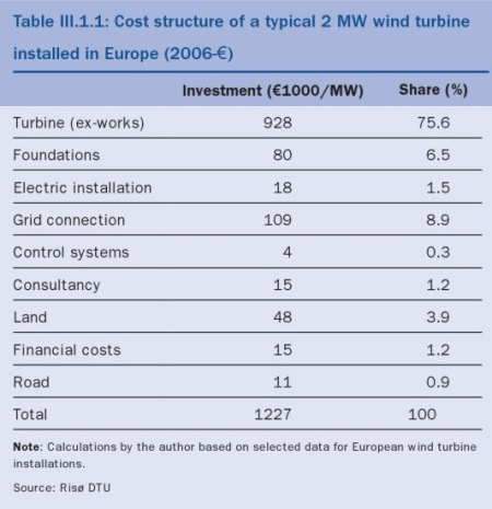 Wind-farm-cost-structure-2.jpg