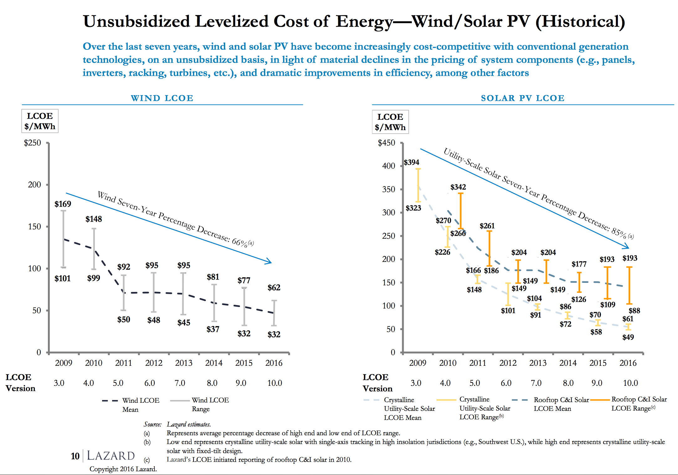 7year-solar-wind-drop.png