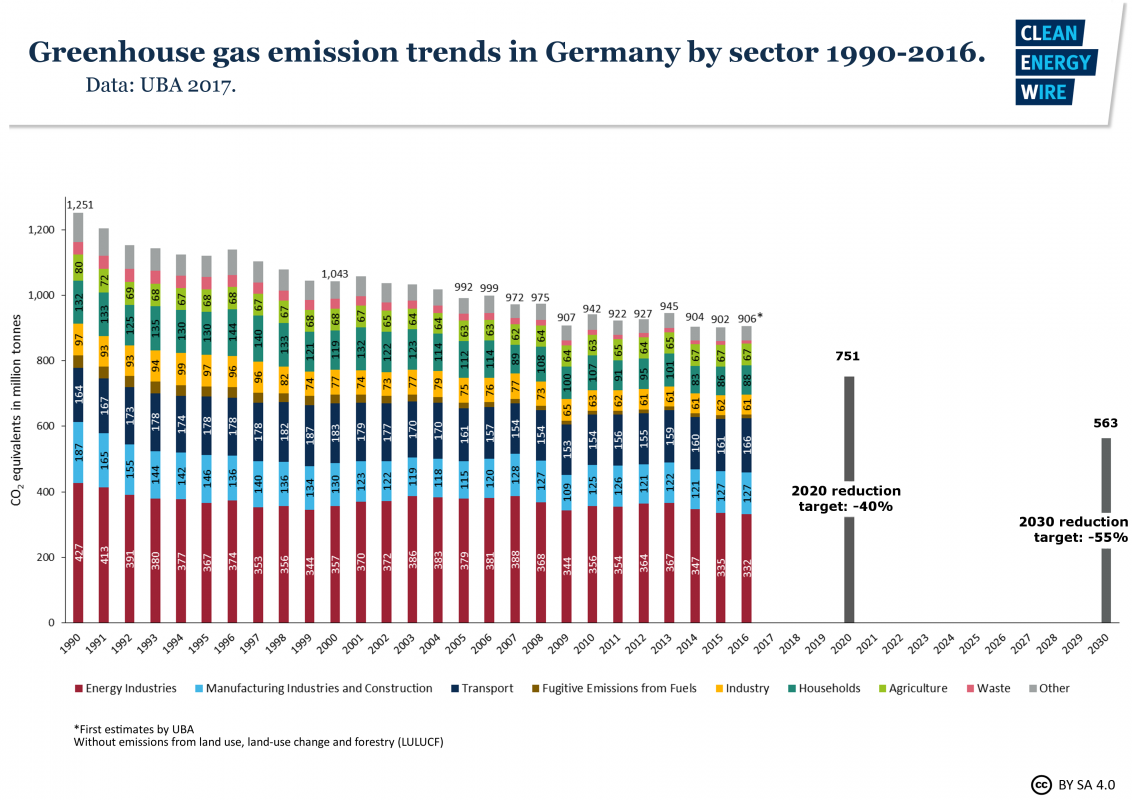 germany-co2-2016.png