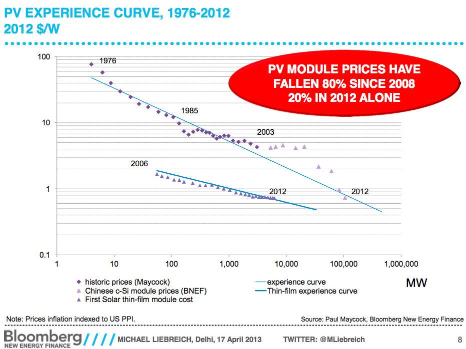 price-of-solar-drop-2008-80-percent.jpg