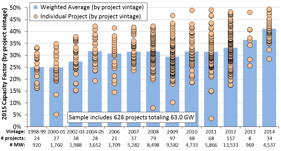 wind-capacity-factor-rising.png