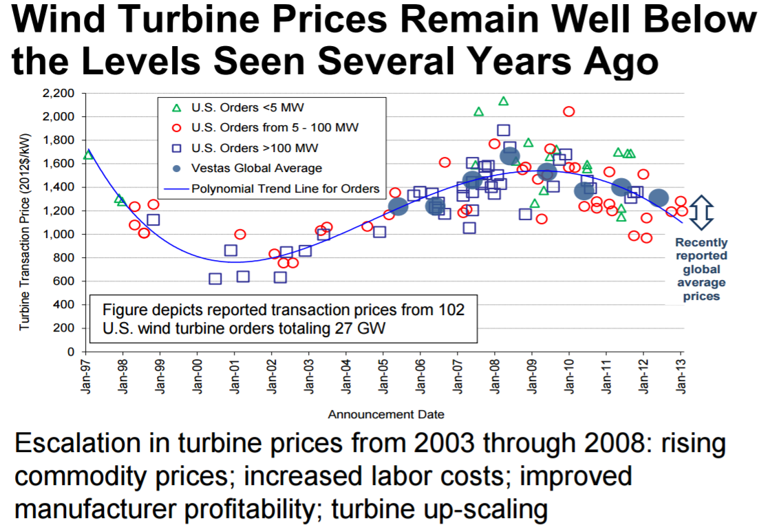 wind-price-increase.png