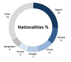 iom_nationalities_of_people_coming_throught_italy_1346_ppl.JPG
