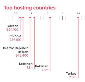 unhcr_top_hosting_countries_worldwide.JPG