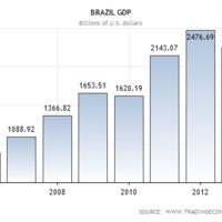 Nem csak a vébét szopta be Brazília
