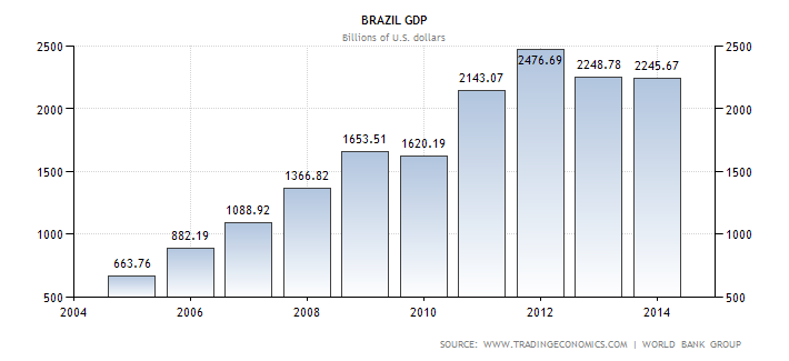 brazil-gdp.png