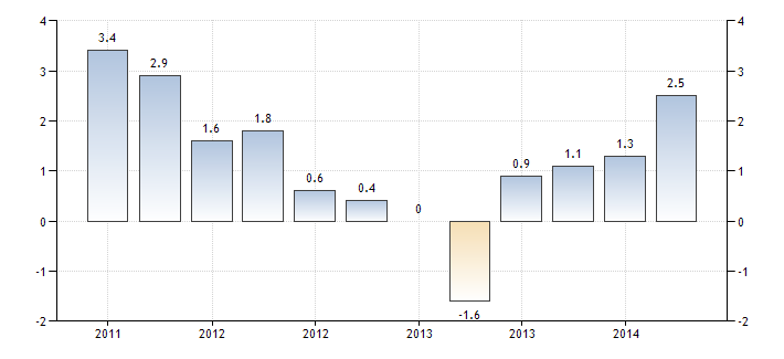 germany-gdp-growth-annual.png